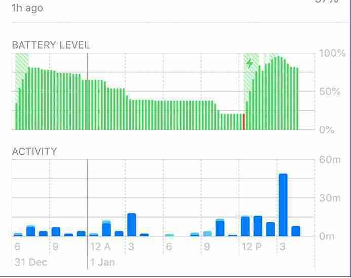 Monitorare l' utilizzo della batteria su iPhone