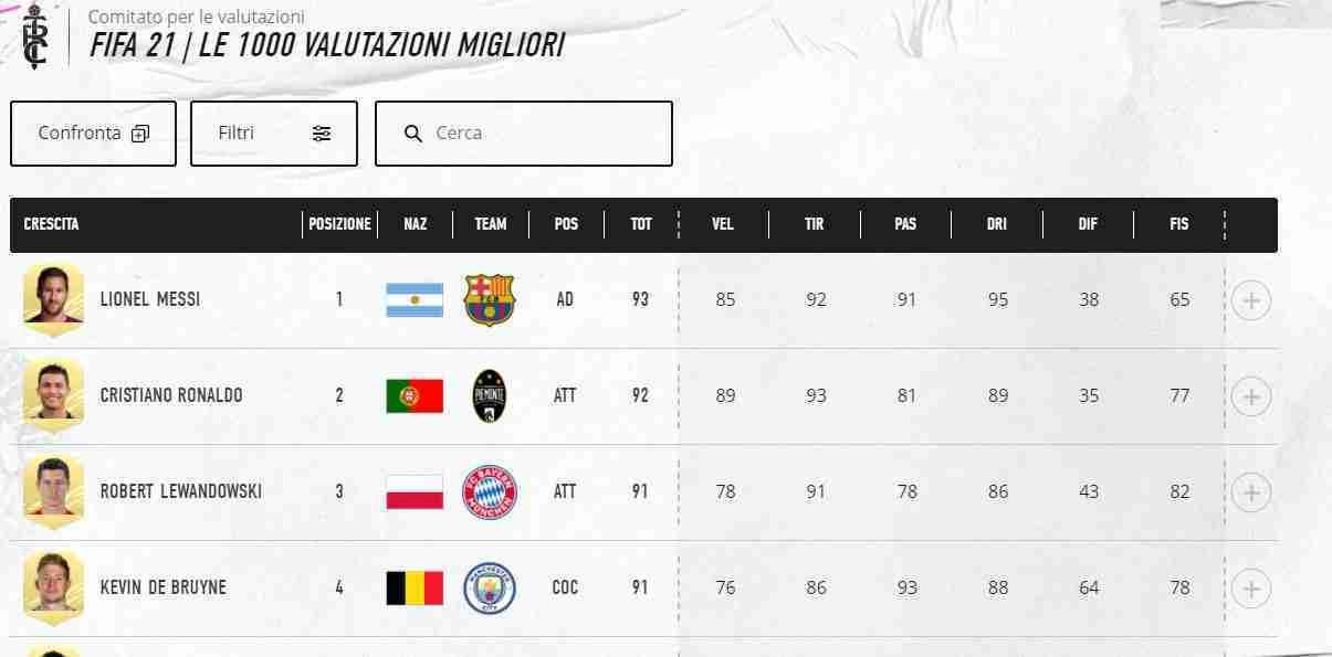 I migliori 1000 giocatori su FIFA 21